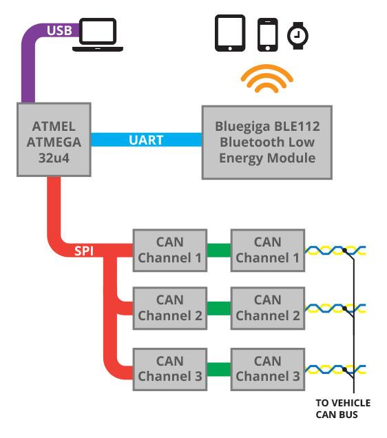 pcm can bus diagram schematics online u0100 lost communication with ecm/pcm a pcm can bus diagram schematics online